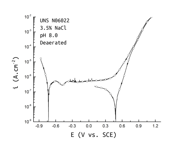 UNS N06022 anodic cyclic potentiodynamic polarization in 3.5% NaCl at 25 ℃ pH 8.0. Test according to ASTM G61. Current at scan reversal 10 mA/cm2.