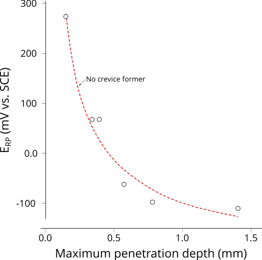 Repassivation potential as a function of pit depth.