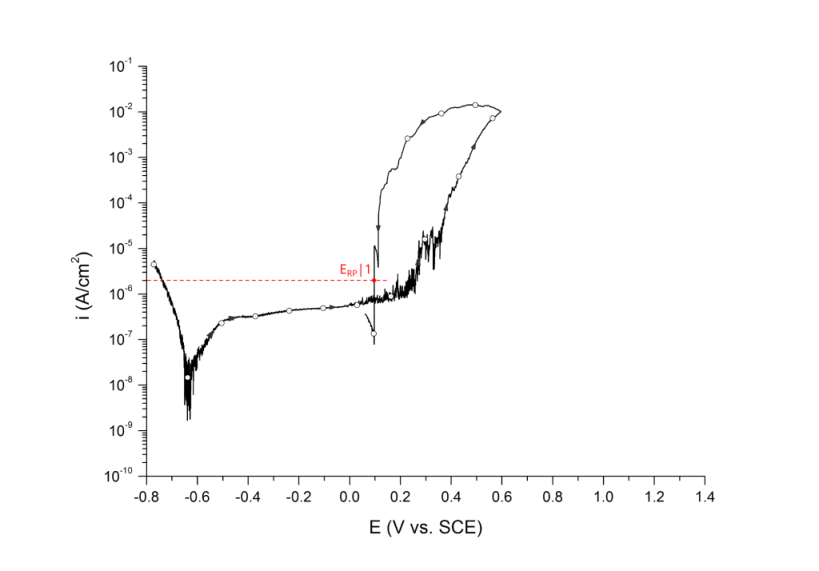 Repassivation potential measured at 2 μA/cm2, ERP|1. UNS S31603 in deaerated 3.5 wt% NaCl at 25 ℃. Arrows indicate direction of the scan.