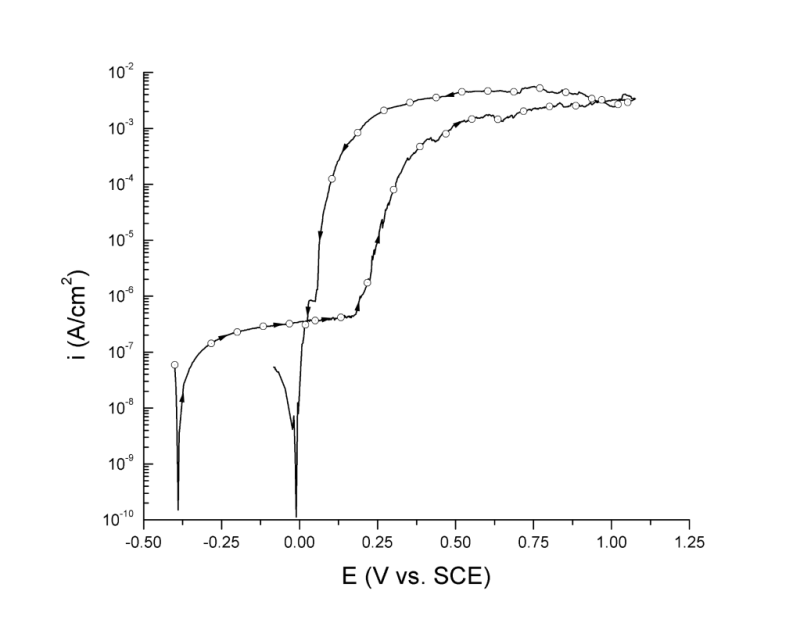 UNS N08020 anodic potentiodynamic polarization curve in 3.5 wt% NaCl pH 8.0 at 25 ℃ plotted as E (independent variable) vs. i.