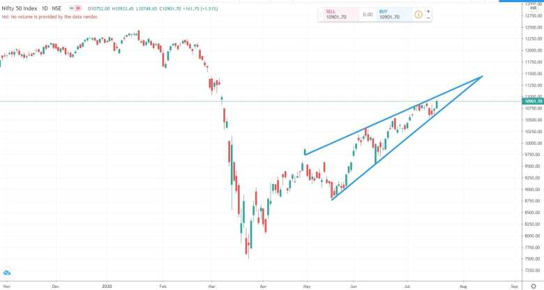 Daily Analysis of Stock Market – NIFTY – 20th July 2020 1