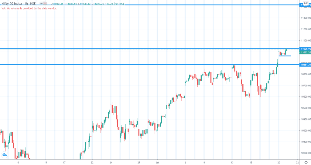 Daily Analysis of Stock Market – NIFTY – 20th July 2020 3