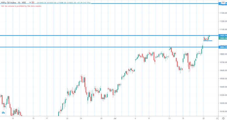 Daily Analysis of Stock Market – NIFTY – 21th July 2020 1
