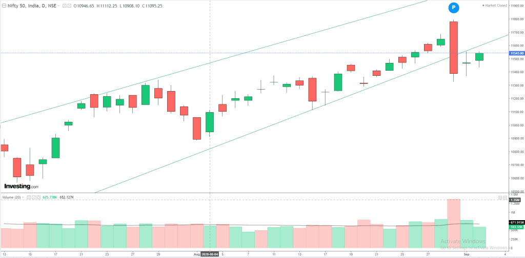 Daily Analysis of Stock Market – NIFTY – 02nd September 2020 3