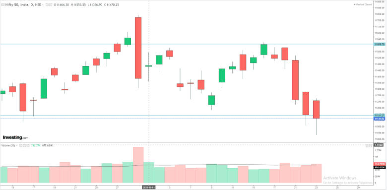 Daily Analysis of Stock Market – NIFTY – 23nd September 2020 1