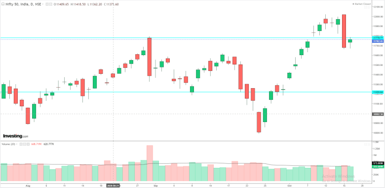 Daily Analysis of Stock Market – NIFTY – 16th October 2020 1
