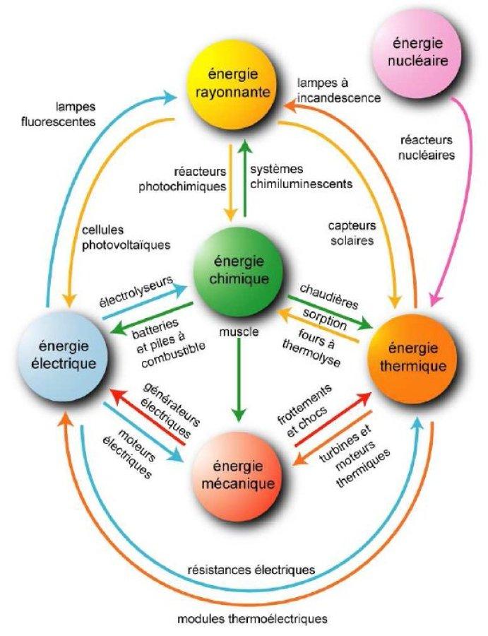 les différentes formes d'énergie