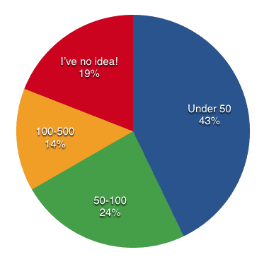 Pie chart showing average number of daily visitors