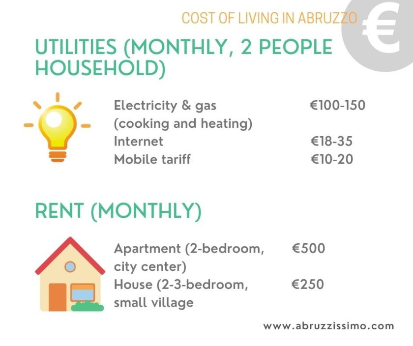 cost of living in abruzzo