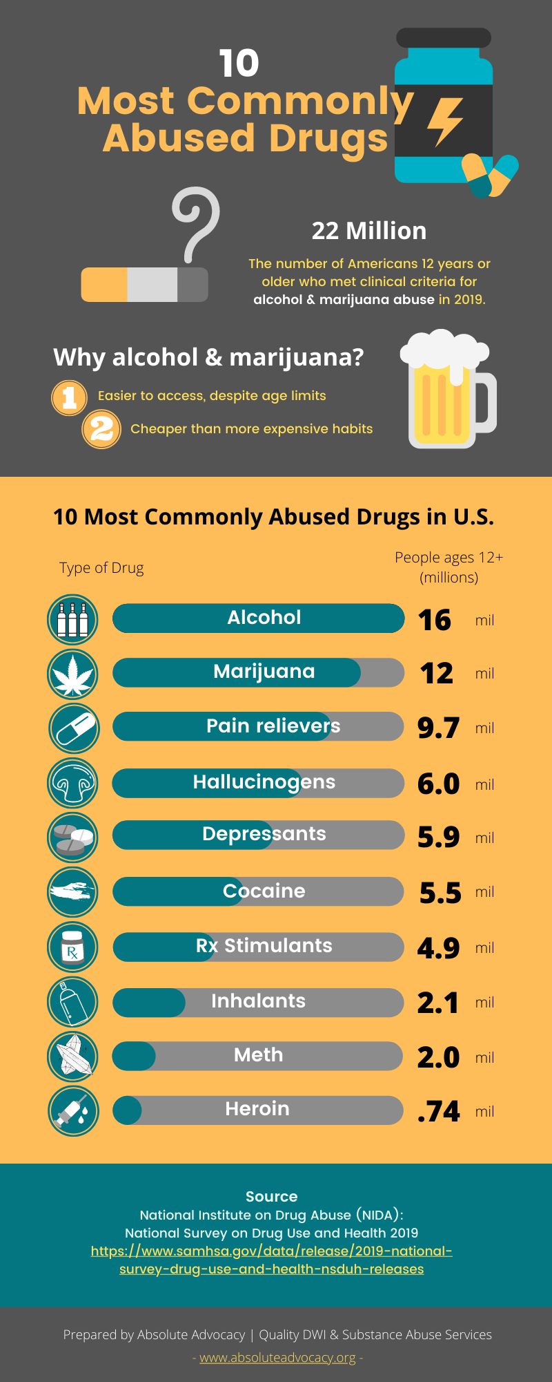 10 Most Commonly Abused Drugs in US