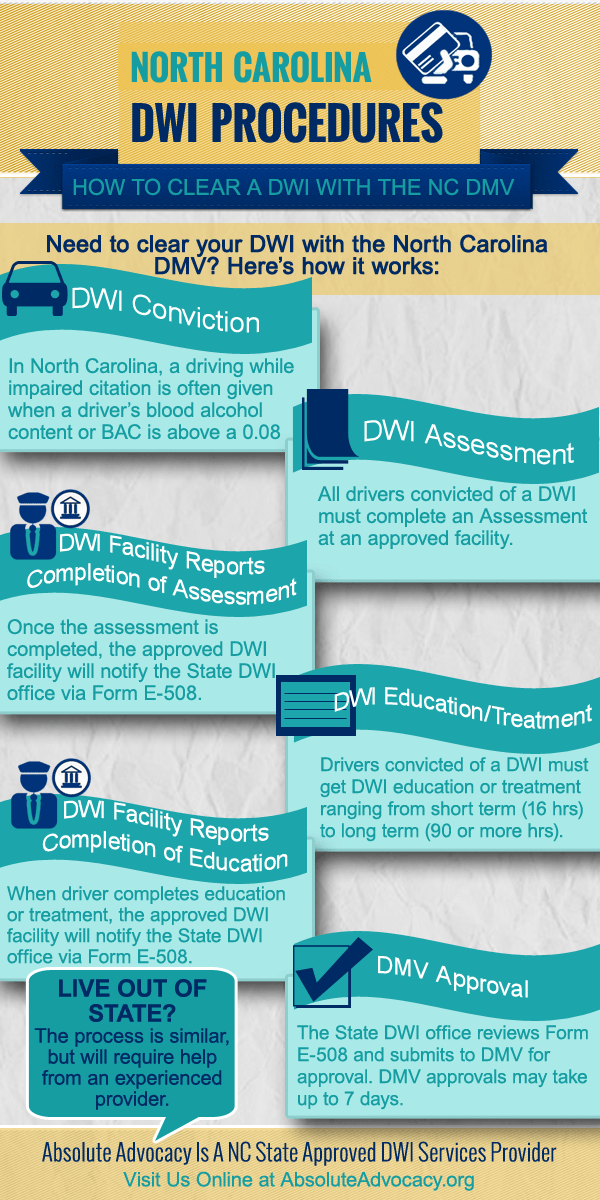 AA Clearing a DWI Infographic