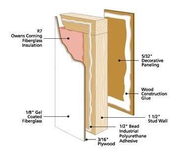 RV-Panel-construction