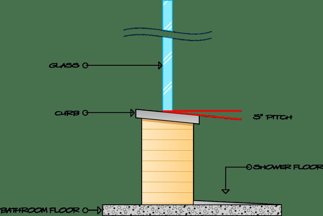 Custom Shower Enclosure Curb pitch