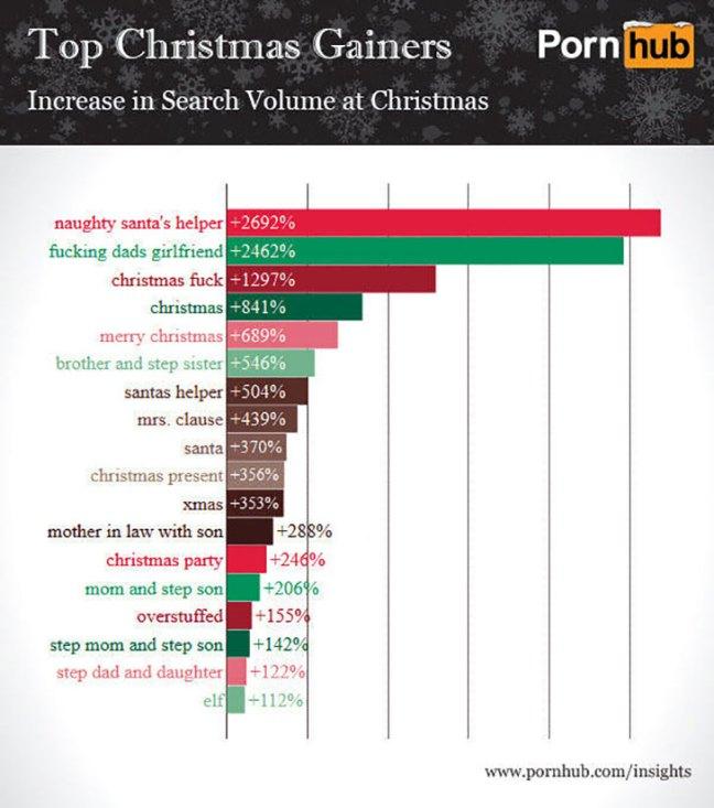 Video porno a Natale