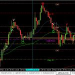 Lesson to learn: GBPAUD -40pips (29 Nov 2013 10.42pm GMT+8)