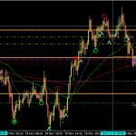 GBPJPY 15m buy -20pips (20 Nov 2013, 4.15pm GMT+8)