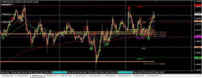 GBPUSD buy 15min chart (20 Nov 2013, 4