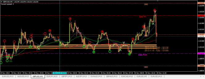 GBPUSD buy 5min chart after TP (20 Nov 2013, 5.20pm)