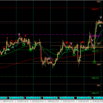 My thoughts on tonight's NFP EURUSD 6 Dec 2013