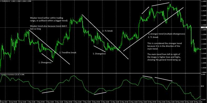 Weaker trend divergences