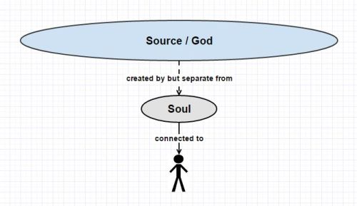 the-multidimensional-self-1-source-god-soul-created-separate-connected