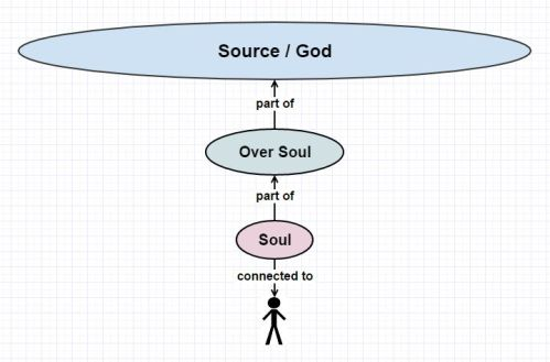 the-multidimensional-self-2-source-god-over-soul-part-connected