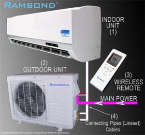 Indoor Outdoor Air Conditioning Units | MyCoffeepotOrg