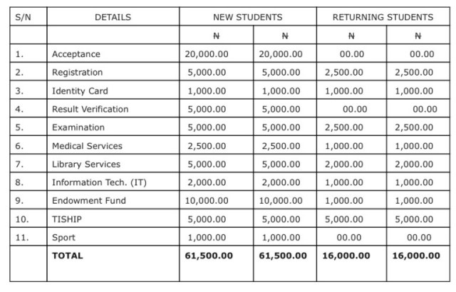 Compulsory charges associated with UNILAG Postgraduate School Fees