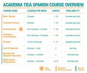 Academia Tica Spanish Course Overview
