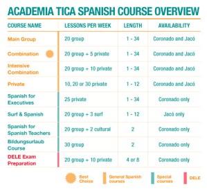 Spanish Course Overview - Academia Tica