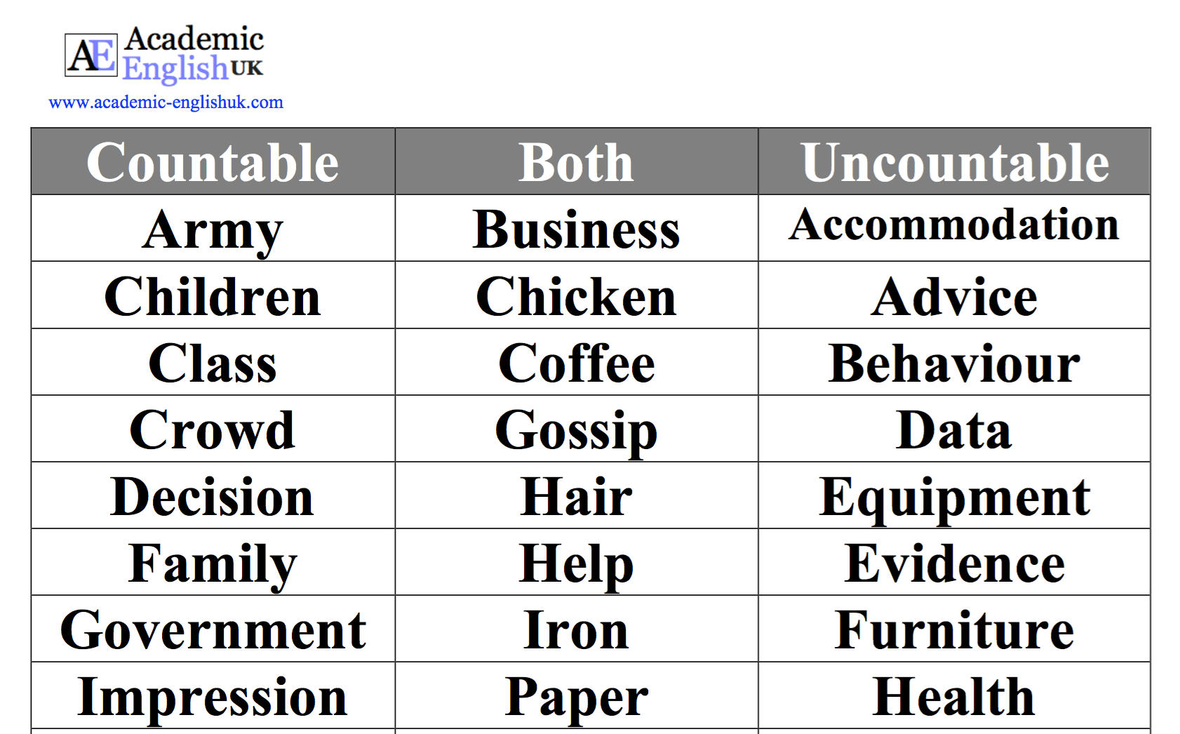 Uncountable Nouns Countable Nouns Eap Lesson