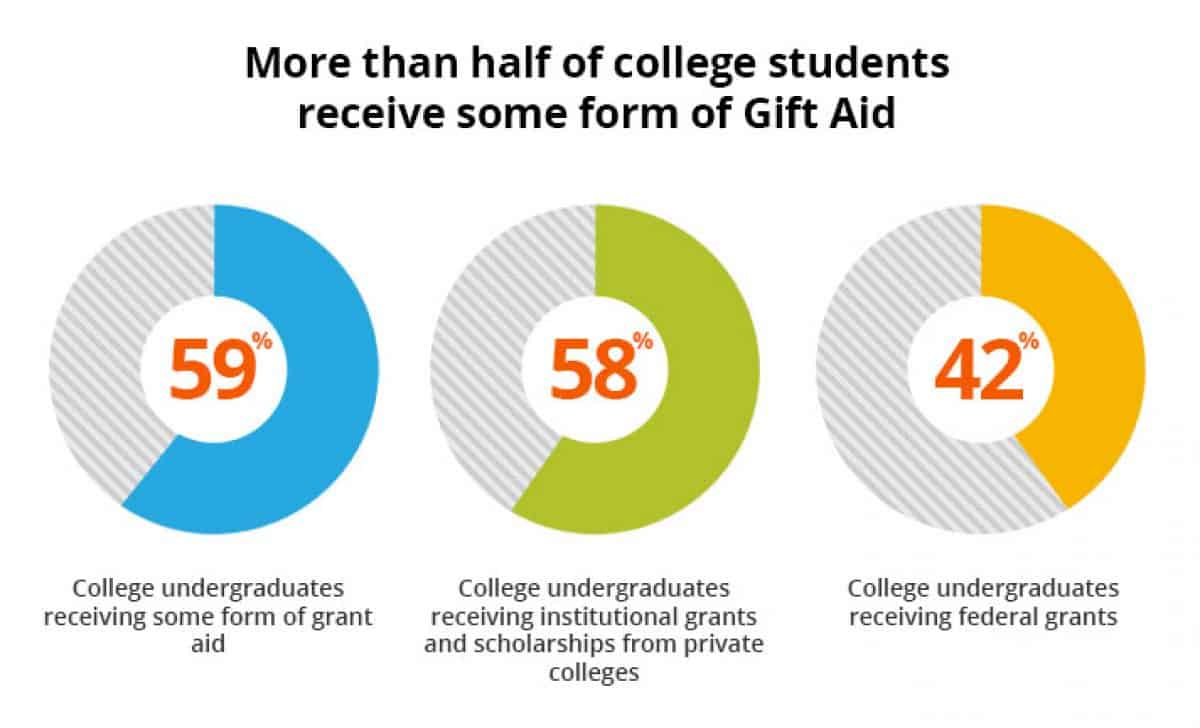 Federal-Aid-For-Students-2020