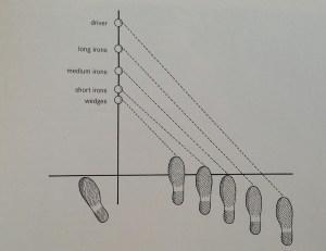 Posture type BenHogan