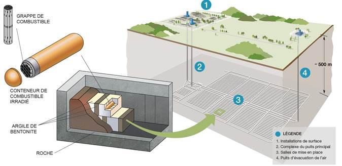 Projet de tombeau de déchets nucléaires canadien, de la grappe jusqu'au tombeau. - Gracieuseté: Solutions Novika