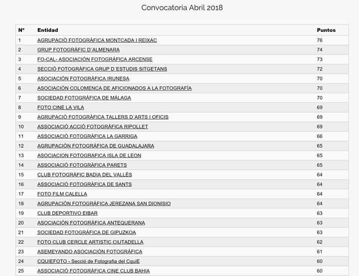 clasificacion abril 2018 liga española