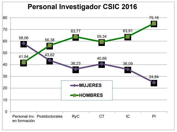 Persoal investigador do CSIC