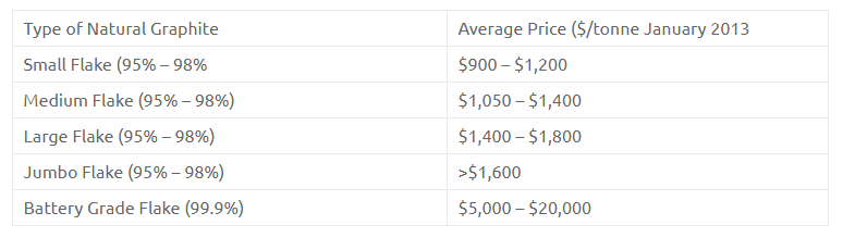 Graphite Prices