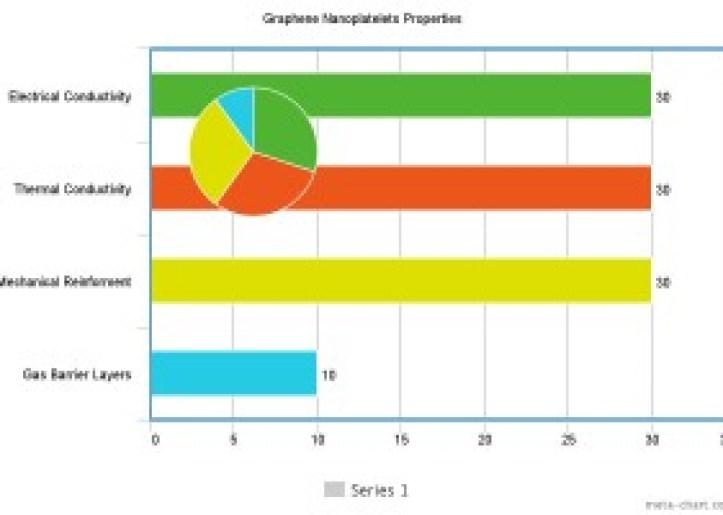 graphene-nanoplatelets-properties-chart