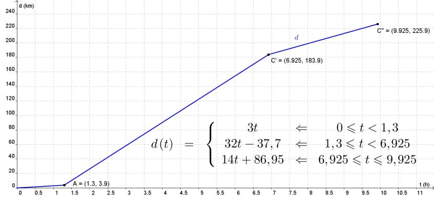 Gráfico da função $d$