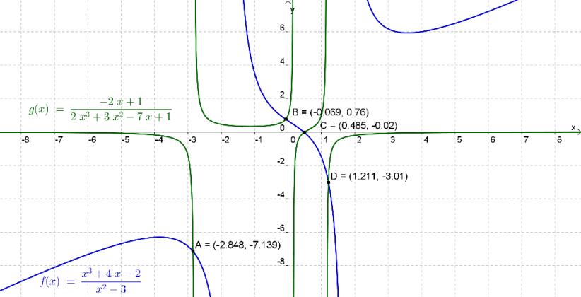 Determinação das coordenadas dos pontos de interseção dos gráfios das funções $f$ e $g$