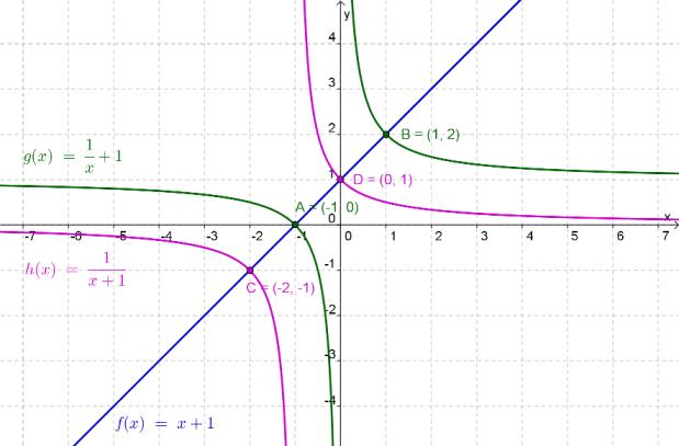 Representação gráfica das funções $f$, $g$ e $h$