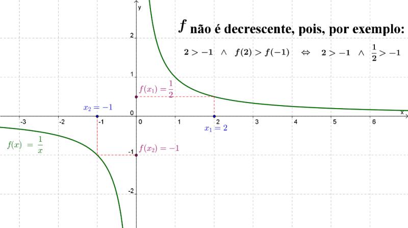 A função $f\left( x \right) = \frac{1}{x}$ não é decrescente