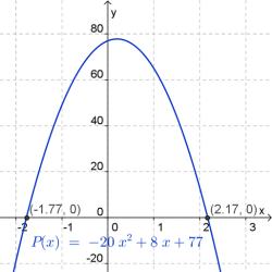 Gráfico de P