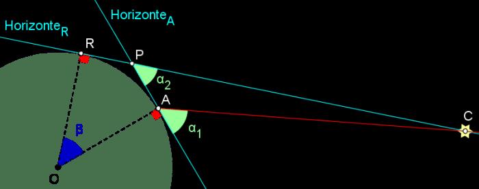Posidonius-Solução