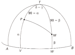 O problema da qibla: dadas as coordenadas em ângulos de latitude e longitude dos dois lugares, encontrar a direcção PQ, que junta o local onde o crente se encontra, P, com Meca, M, ao longo de um arco de círculo máximo sobre a esfera terrestre.