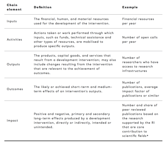Key performance indicators of Research Infrastructures / 29