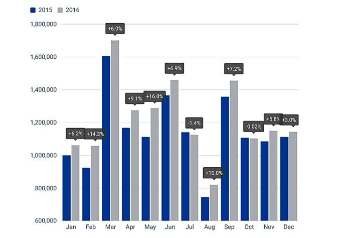 euroopa automyyk 2016