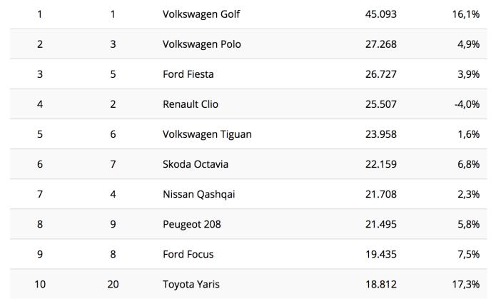 b2626ca1043 Just neid automudeleid armastavad Euroopa autoostjad kõige enam ...