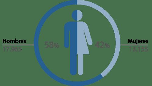 España Solicitantes PI - por sexo -2017