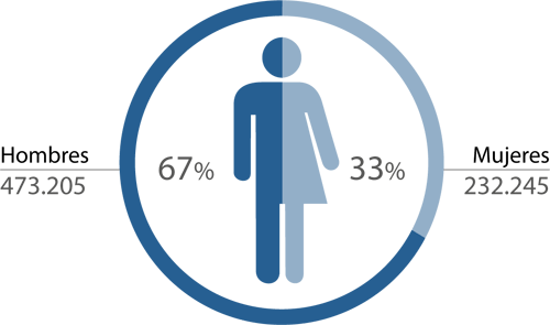 UE Solicitantes PI - por sexo -2017